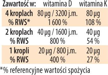 Witamina  D3K2 tabela Dr Jacobs